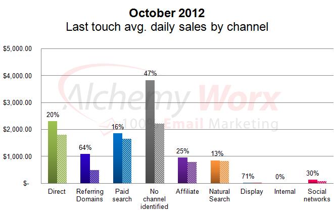 October - Last touch revenue