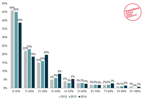 Email Revenue share of total sales