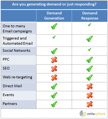 Marketing channels for demand generation and demand response