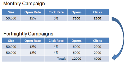 Email Marketing Campaign Frequency
