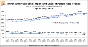 Email open and click through rates benchmark report trend