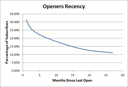 Open Recency