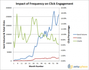 Email send rate and click rate