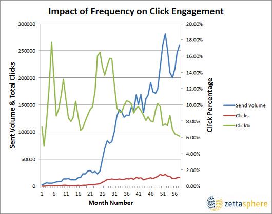 Frequency of email campaigns against performance