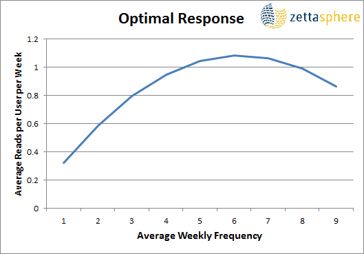 Email frequency campaign send rate for best practice