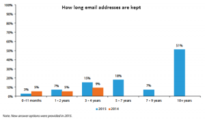 How long people keep an email address account