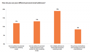 How consumers share their email address