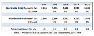 Average number of email addresses per person