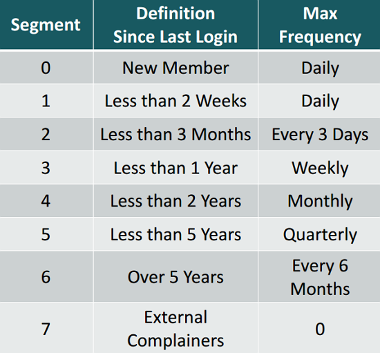 Email Segmentation and Frequency model