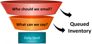Email Automation Strategy Example