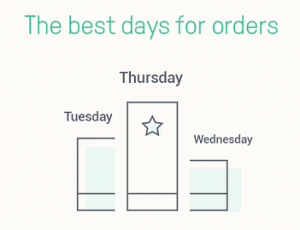 Best day to send email for conversion