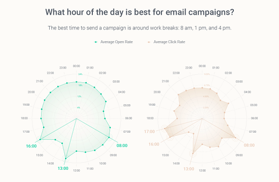Best time of day to send email marketing