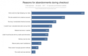 Reasons for abandoning a basket
