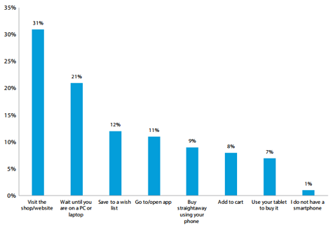 How consumers read email
