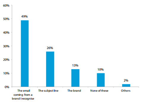 Reasons for opening a marketing email