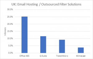 Office 365 and G-Suite adoption stats UK