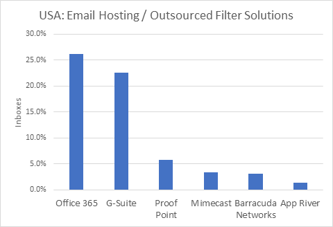 Office 365 and G-Suite adoption stats USA