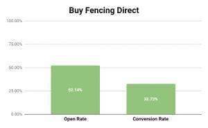 Buy Fencing Direct Abandon Cart Email Performance Metrics