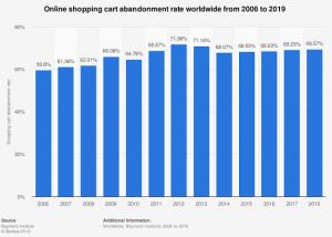 Cart Abandon Rate Benchmark Trend