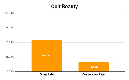 Cult Beauty Abandon Cart Email Performance Metrics