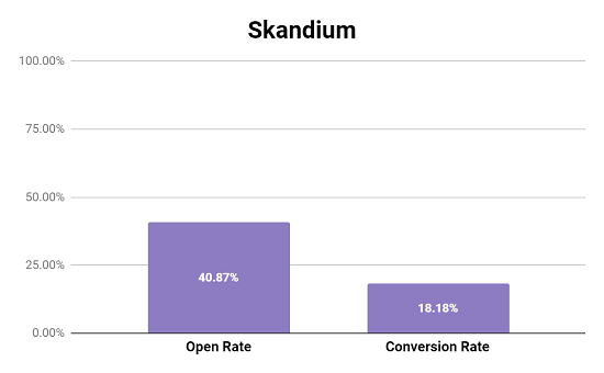 Skandium Cart Email Performance Metrics