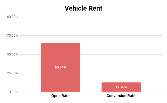Vehicle Rent Abandon Cart Email Performance Metrics